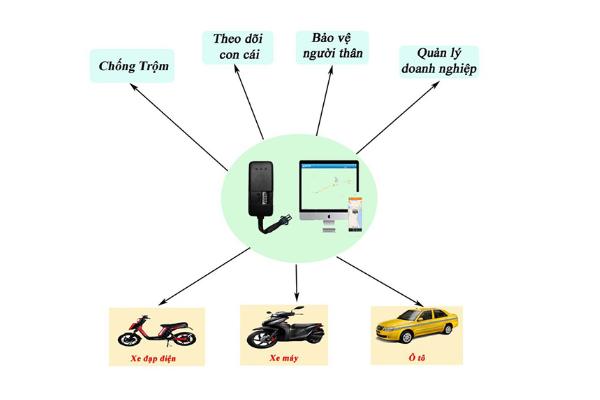 Cách cài đặt định vị cho xe máy