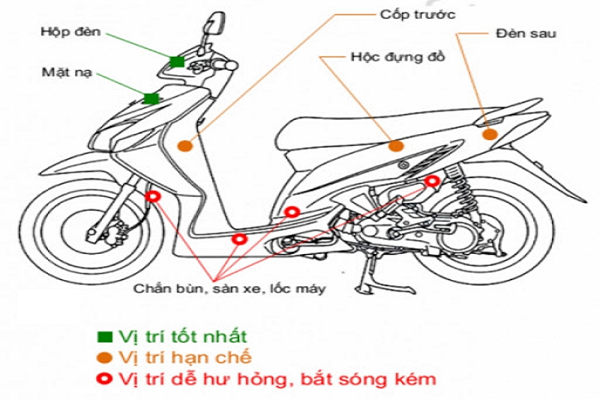 Lắp định vị theo dõi xe máy